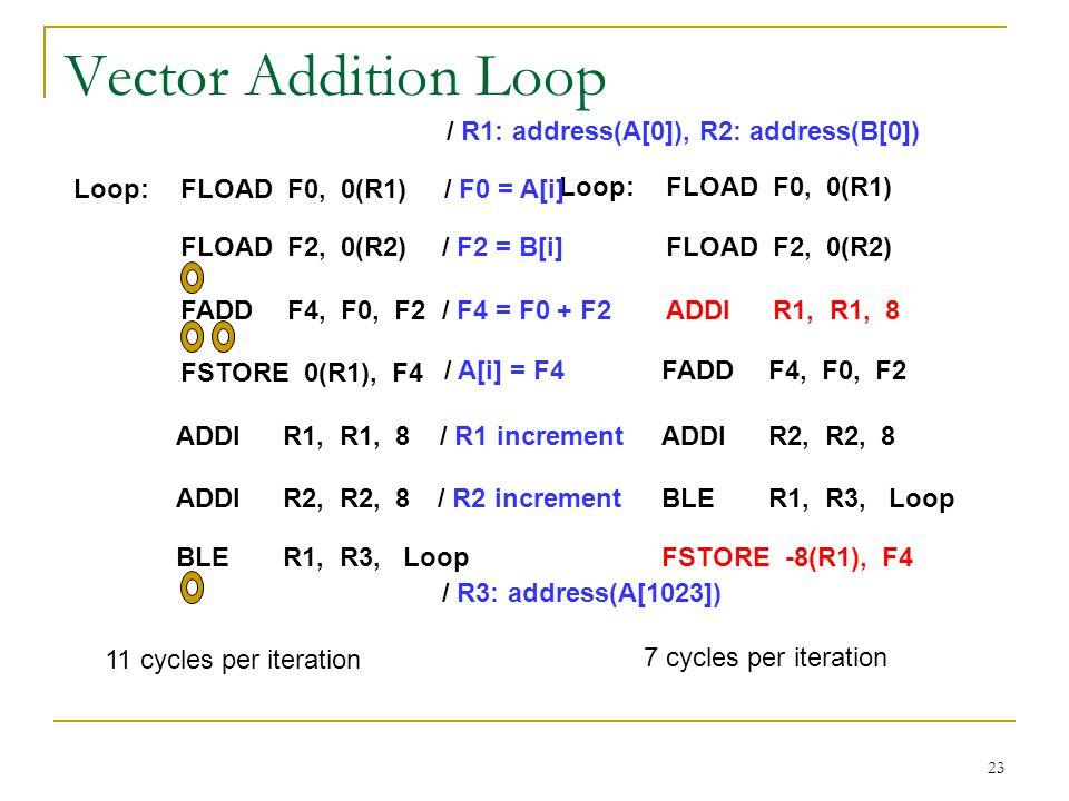 Vector Addition Loop / R1: address(A[0]), R2: address(B[0])